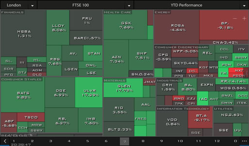 HeatMap on YTD
